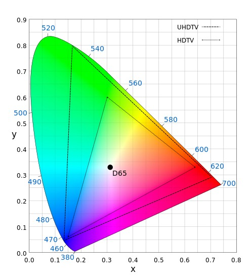 color gamut